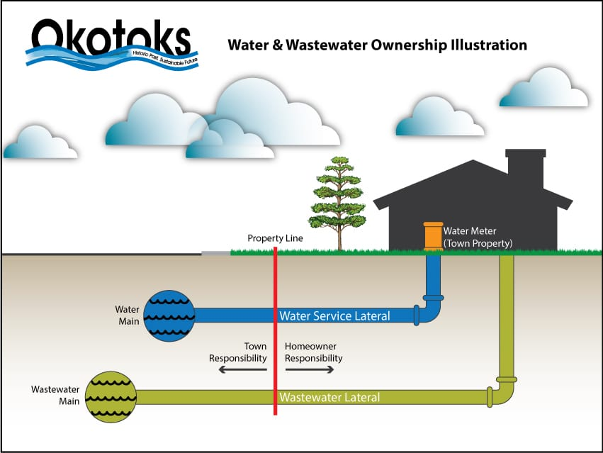 Okotoks water and wastewater ownership illustration
