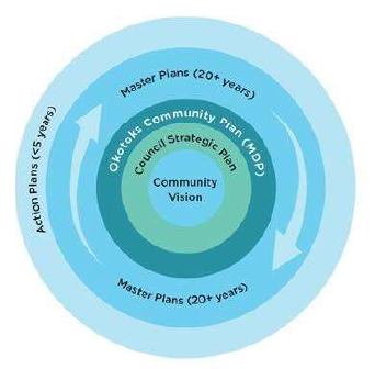 Diagram on how all Okotoks plans relate to one another