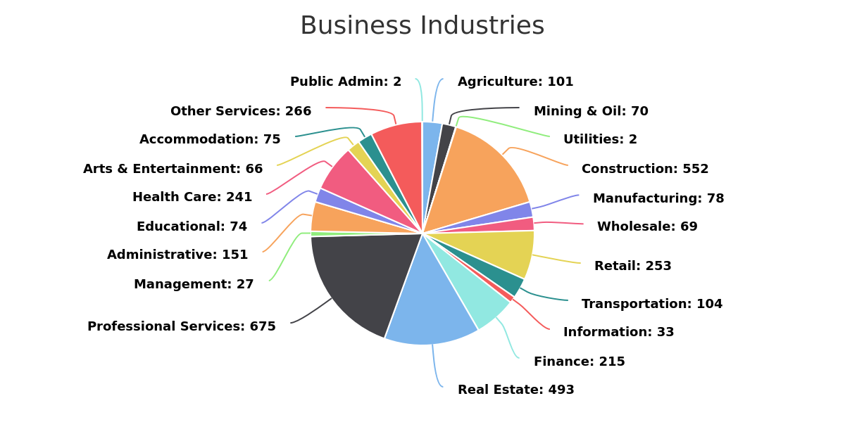 A pie chart listing the different industries in Okotoks