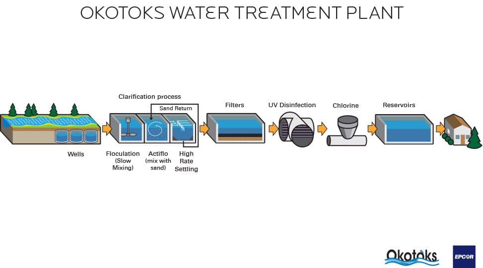 Water treatment quality the town of okotoks water treatment process diagram ccuart Image collections
