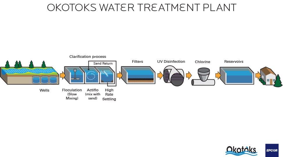 Amazing Water Treatment Quality The Town Of Okotoks Wiring Cloud Usnesfoxcilixyz