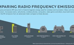 Water Meter Radio Frequency Comparison EPCOR